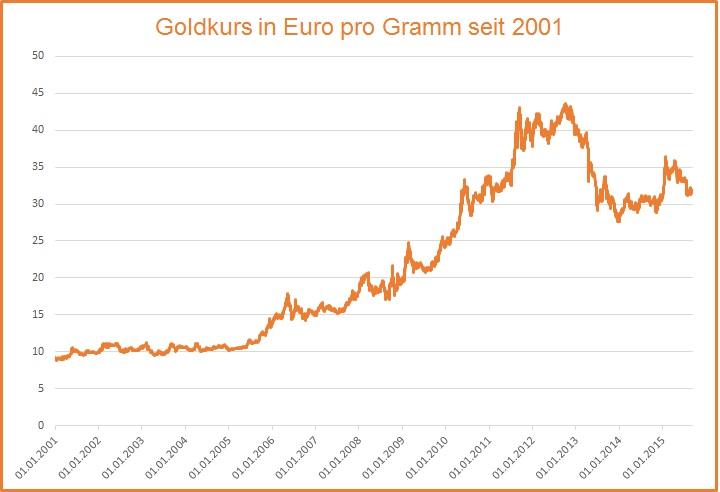 goldwert berechnen goldring schmuck website goldkurs diagramm gold preisentwicklung 2010. Black Bedroom Furniture Sets. Home Design Ideas
